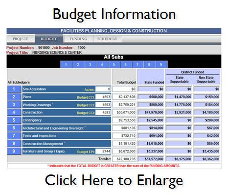 Budget Information Thumbnail