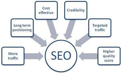 Proper SEO Benefits
