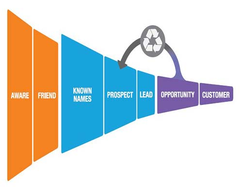 Lead Generation Process Real Estate Crm For Professional