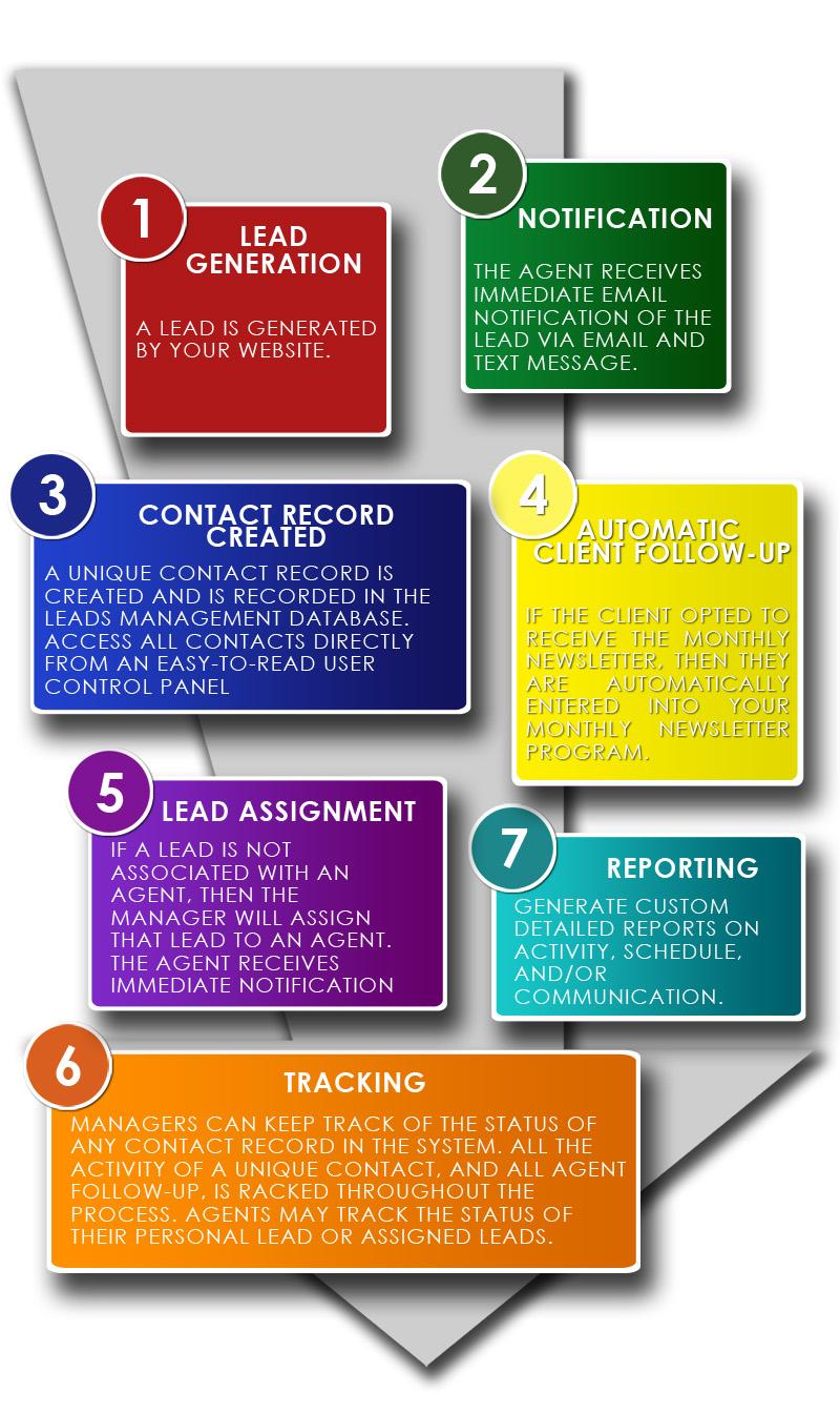 proper_lead_management_techniques