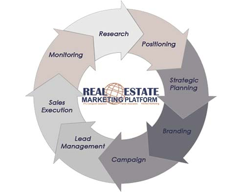 real-estate-marketing-platform